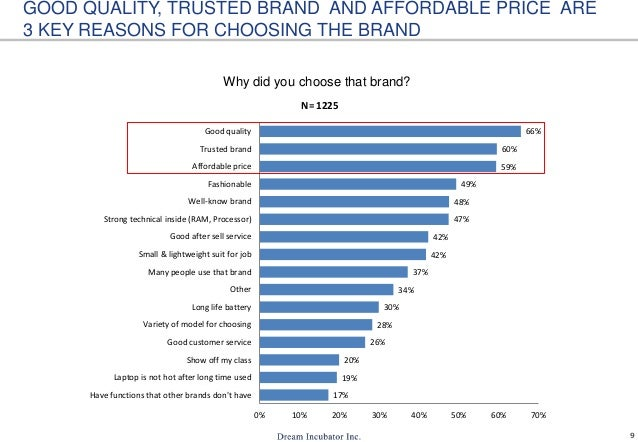9 GOOD QUALITY, TRUSTED BRAND AND AFFORDABLE PRICE ARE 3 KEY REASONS FOR CHOOSING THE BRAND Why did you choose that brand?...