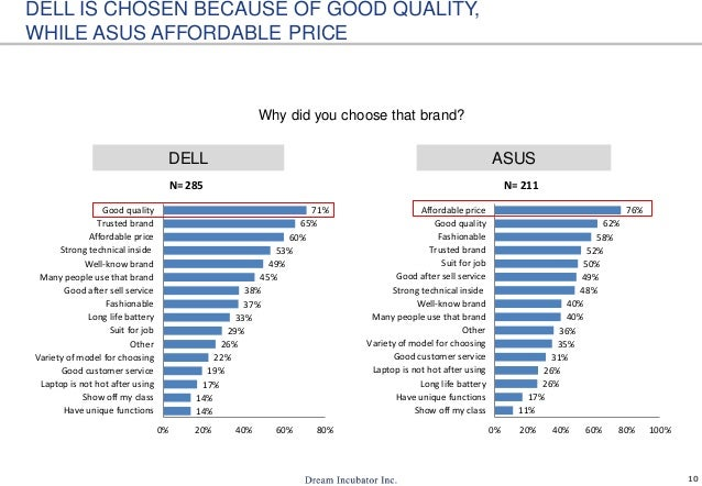 10 DELL IS CHOSEN BECAUSE OF GOOD QUALITY, WHILE ASUS AFFORDABLE PRICE Why did you choose that brand? ASUSDELL 14% 14% 17%...