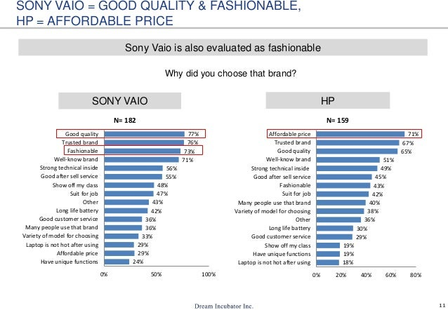11 Why did you choose that brand? HPSONY VAIO SONY VAIO = GOOD QUALITY & FASHIONABLE, HP = AFFORDABLE PRICE Sony Vaio is a...