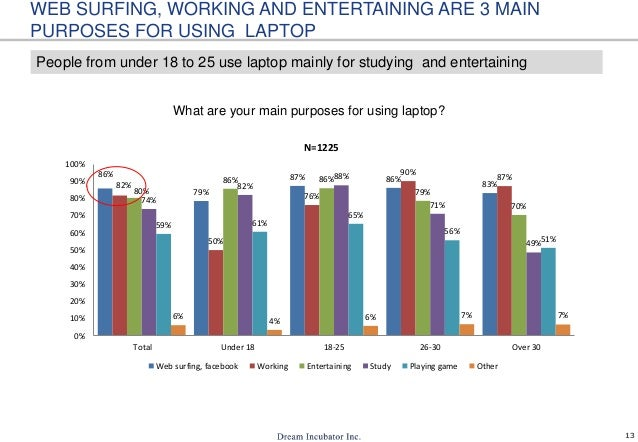 13 WEB SURFING, WORKING AND ENTERTAINING ARE 3 MAIN PURPOSES FOR USING LAPTOP What are your main purposes for using laptop...