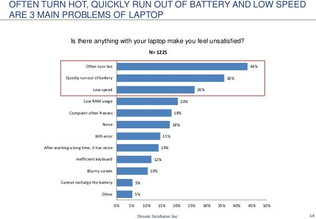 14 Is there anything with your laptop make you feel unsatisfied? OFTEN TURN HOT, QUICKLY RUN OUT OF BATTERY AND LOW SPEED ...