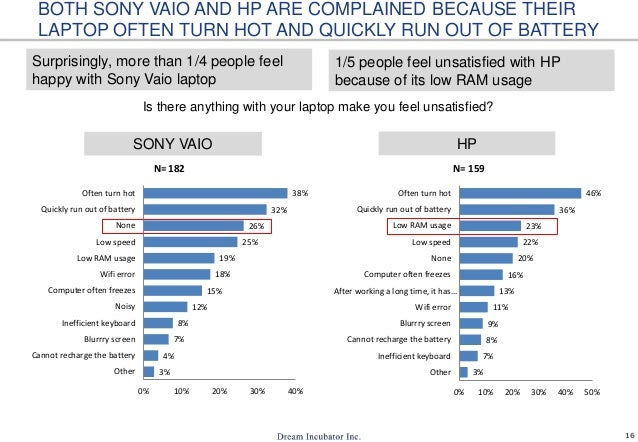 16 Is there anything with your laptop make you feel unsatisfied? SONY VAIO HP Surprisingly, more than 1/4 people feel happ...