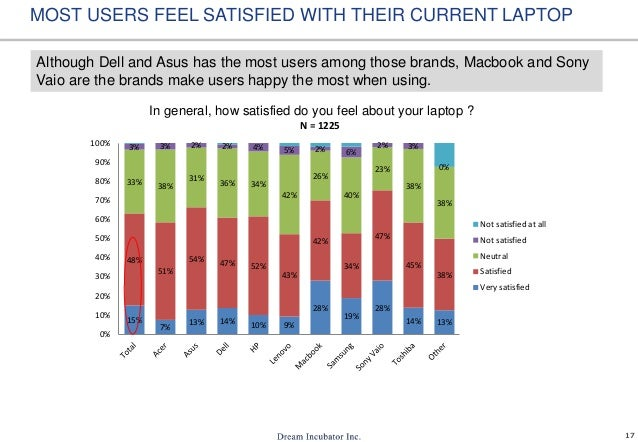 17 MOST USERS FEEL SATISFIED WITH THEIR CURRENT LAPTOP In general, how satisfied do you feel about your laptop ? Although ...