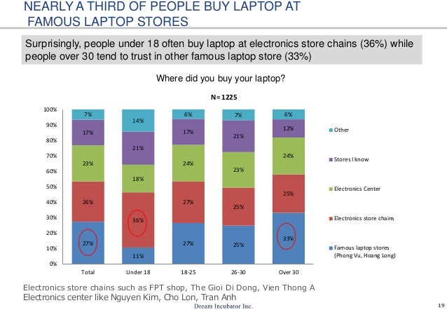 19 NEARLY A THIRD OF PEOPLE BUY LAPTOP AT FAMOUS LAPTOP STORES Surprisingly, people under 18 often buy laptop at electroni...