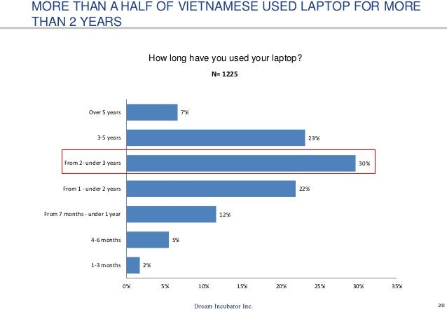 20 How long have you used your laptop? MORE THAN A HALF OF VIETNAMESE USED LAPTOP FOR MORE THAN 2 YEARS 2% 5% 12% 22% 30% ...