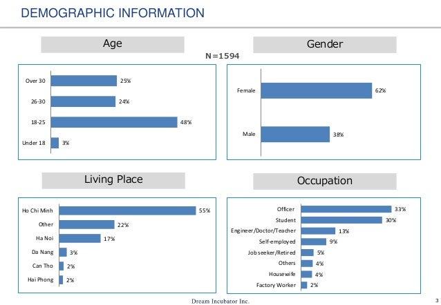 3 DEMOGRAPHIC INFORMATION 3% 48% 24% 25% Under 18 18-25 26-30 Over 30 Age Gender 38% 62% Male Female 2% 2% 3% 17% 22% 55% ...