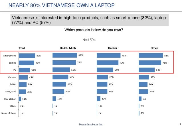 4 NEARLY 80% VIETNAMESE OWN A LAPTOP Which products below do you own? Vietnamese is interested in high-tech products, such...