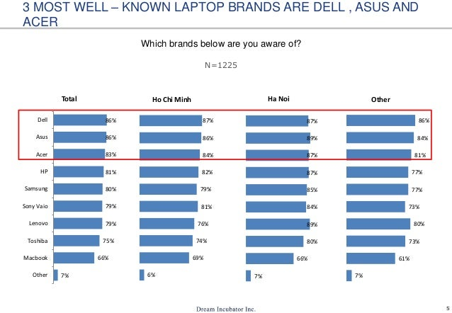 5 3 MOST WELL – KNOWN LAPTOP BRANDS ARE DELL , ASUS AND ACER Which brands below are you aware of? 7% 66% 75% 79% 79% 80% 8...