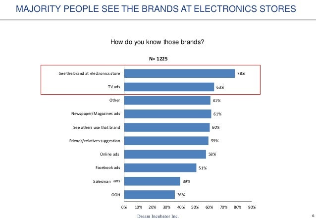 6 MAJORITY PEOPLE SEE THE BRANDS AT ELECTRONICS STORES How do you know those brands? 36% 39% 51% 58% 59% 60% 61% 61% 63% 7...