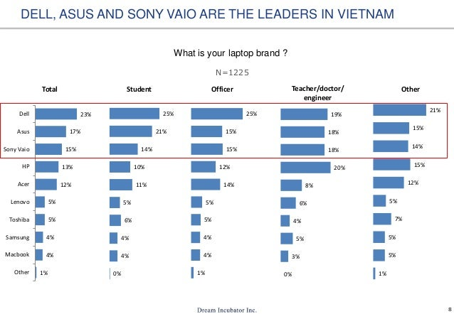 8 What is your laptop brand ? DELL, ASUS AND SONY VAIO ARE THE LEADERS IN VIETNAM 0% 4% 4% 6% 5% 11% 10% 14% 21% 25% Stude...