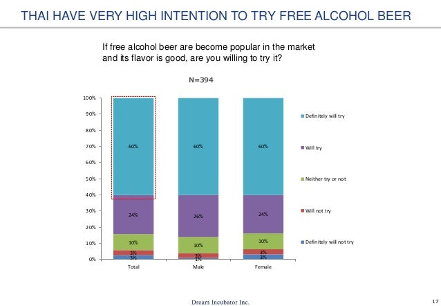 Factors that Make Thai Teenagers Drink Alcohol