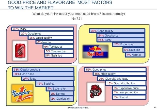 12 30% Tasty 27% Good price 26% Good quality 8% Normal 6% Too sweet 5% Trustworthy 5% Satisfied 36% Good quality 24% Good ...