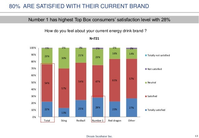 13 80% ARE SATISFIED WITH THEIR CURRENT BRAND How do you feel about your current energy drink brand ? 22% 13% 25% 28% 23% ...