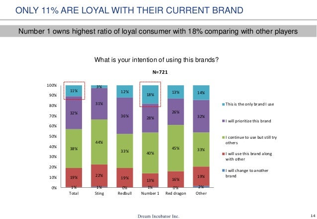 14 ONLY 11% ARE LOYAL WITH THEIR CURRENT BRAND 1% 1% 0% 1% 0% 2% 19% 22% 19% 13% 16% 19% 38% 44% 33% 40% 45% 33% 32% 31% 3...