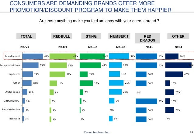 15 CONSUMERS ARE DEMANDING BRANDS OFFER MORE PROMOTION/DISCOUNT PROGRAM TO MAKE THEM HAPPIER Are there anything make you f...