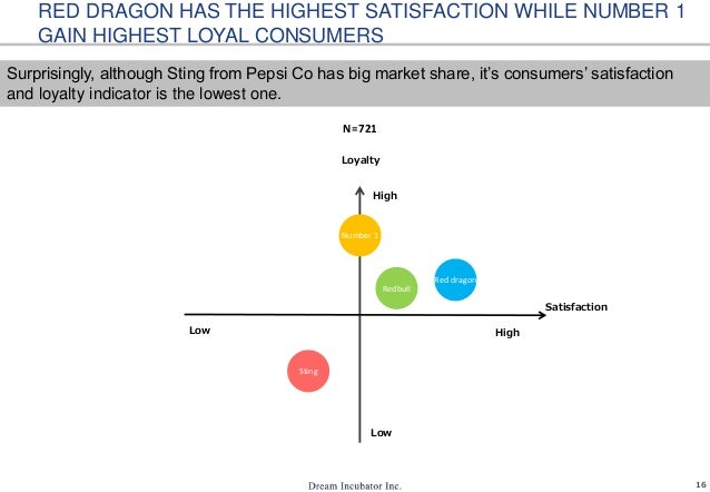 16 RED DRAGON HAS THE HIGHEST SATISFACTION WHILE NUMBER 1 GAIN HIGHEST LOYAL CONSUMERS Sting Redbull Number 1 Red dragon N...