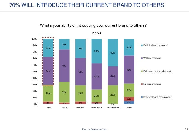 17 What's your ability of introducing your current brand to others? 70% WILL INTRODUCE THEIR CURRENT BRAND TO OTHERS 5%3% ...