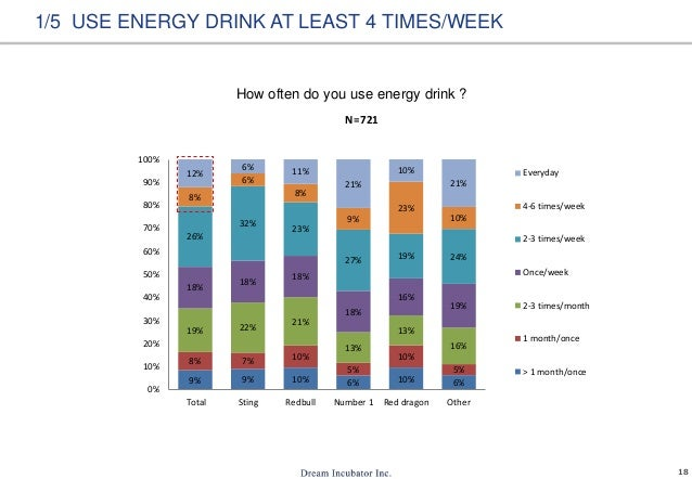 18 How often do you use energy drink ? 1/5 USE ENERGY DRINK AT LEAST 4 TIMES/WEEK 9% 9% 10% 6% 10% 6% 8% 7% 10% 5% 10% 5% ...