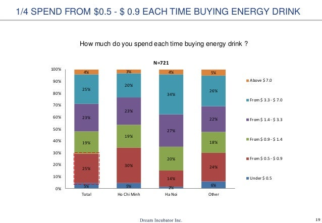 19 1/4 SPEND FROM $0.5 - $ 0.9 EACH TIME BUYING ENERGY DRINK How much do you spend each time buying energy drink ? 5% 5% 2...