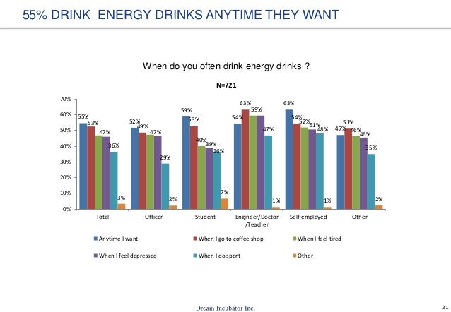 21 When do you often drink energy drinks ? 55% DRINK ENERGY DRINKS ANYTIME THEY WANT 55% 52% 59% 54% 63% 47% 53% 49% 53% 6...