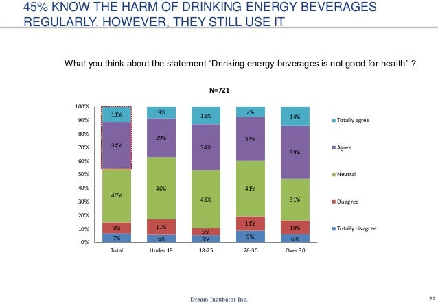 """22 What you think about the statement """"Drinking energy beverages is not good for health"""" ? 45% KNOW THE HARM OF DRINKING E..."""