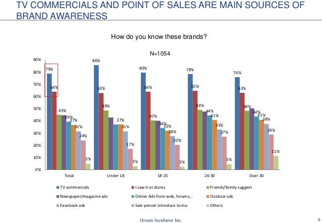 5 TV COMMERCIALS AND POINT OF SALES ARE MAIN SOURCES OF BRAND AWARENESS How do you know these brands? 79% 86% 80% 78% 76% ...