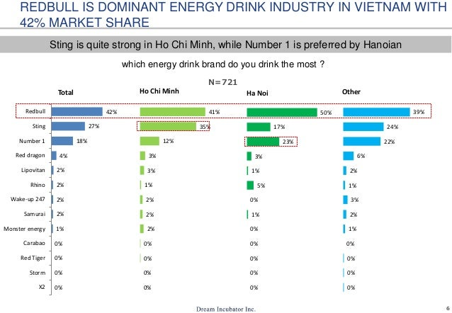 6 REDBULL IS DOMINANT ENERGY DRINK INDUSTRY IN VIETNAM WITH 42% MARKET SHARE which energy drink brand do you drink the mos...