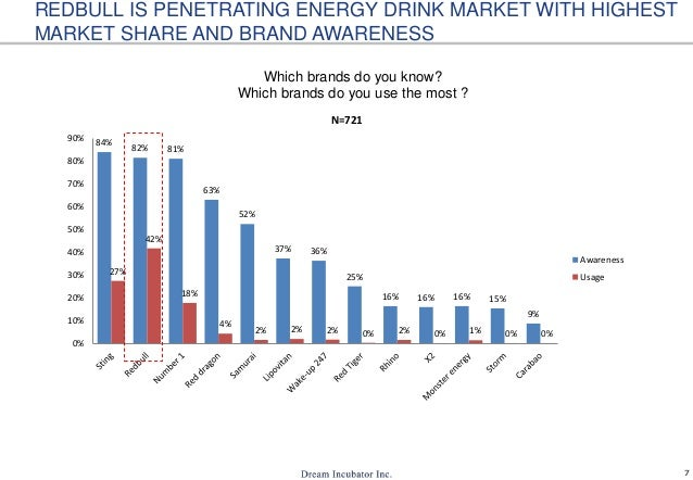 7 REDBULL IS PENETRATING ENERGY DRINK MARKET WITH HIGHEST MARKET SHARE AND BRAND AWARENESS Which brands do you know? Which...