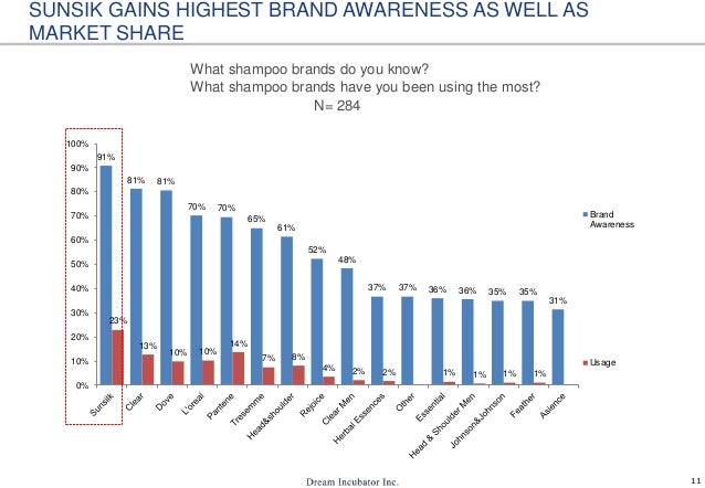 market share shampoo indonesia Tidak ada data yang pasti tentang market size produk shampoo di indonesia  namun indikasi tentang besarnya pasar shampoo ini bisa dilihat.