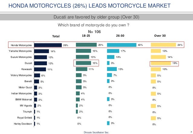 analysis the motorbike market in vietnam The motorbike market in vietnam in both aspects: microeconomic and macroeconomic and bring out some conclusion about this market microeconomics: in this section, it will be analyzed into three elements such as demand, supply and price.