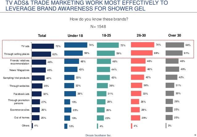 Shower gel usage in Vietnam