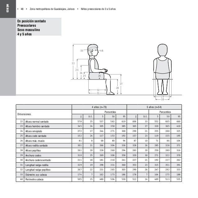 Dimensiones antropom tricas latino americanas for Medidas sillas ninos