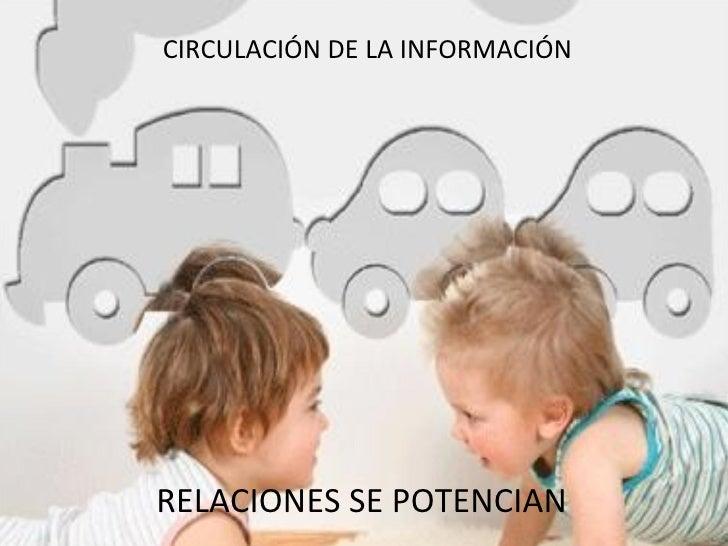 <ul><li>CIRCULACIÓN DE LA INFORMACIÓN </li></ul>RELACIONES SE POTENCIAN