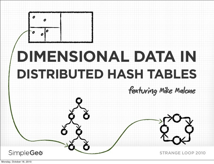 o   o                            o oo                DIMENSIONAL DATA IN             DISTRIBUTED HASH TABLES              ...