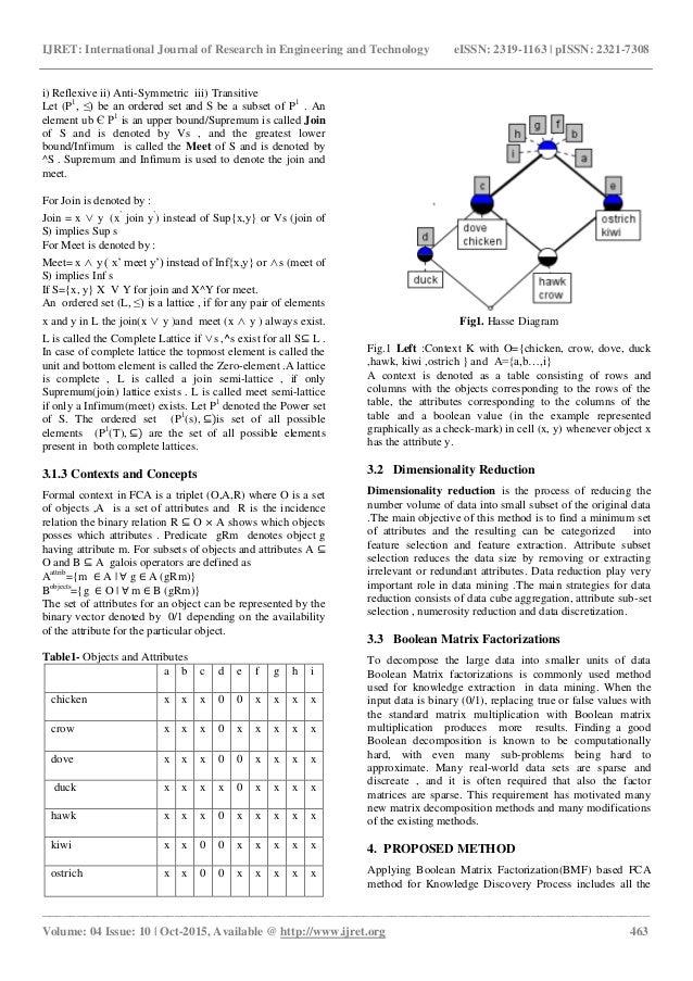 Dimensionality reduction by matrix factorization using concept lattic 2 ccuart Choice Image