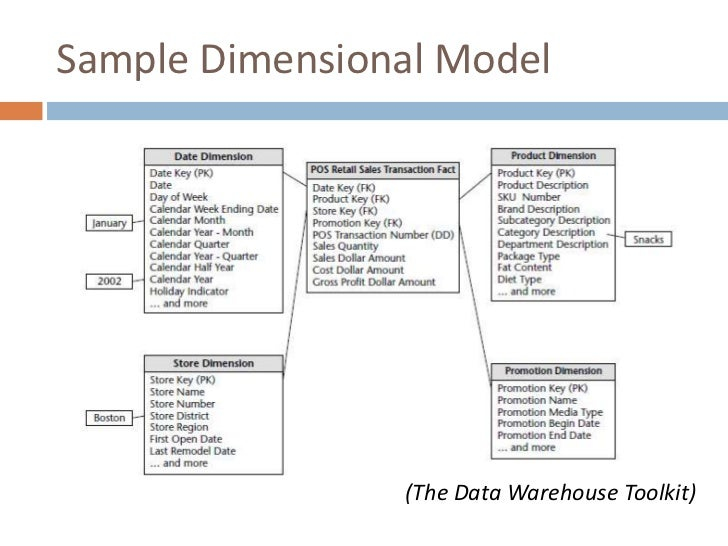summary tables in data warehouse