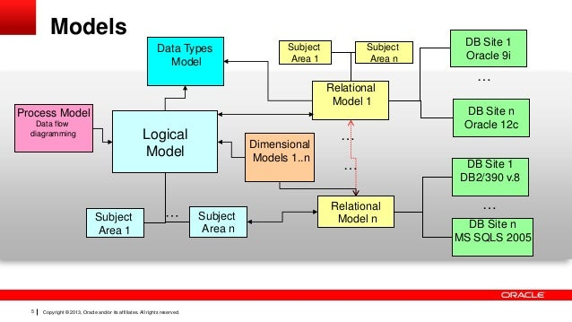 Dimensional modeling in oracle sql developer 5 ccuart Choice Image