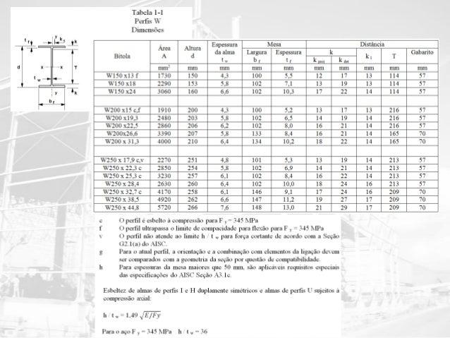 Dimensionamento de ligações em estruturas metálicas