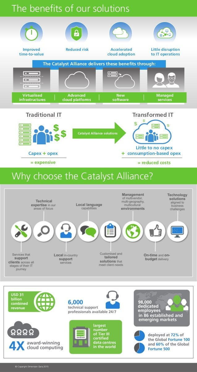 Why choose the Catalyst Alliance? The benefits of our solutions Improved time-to-value Traditional IT Little to no capex c...