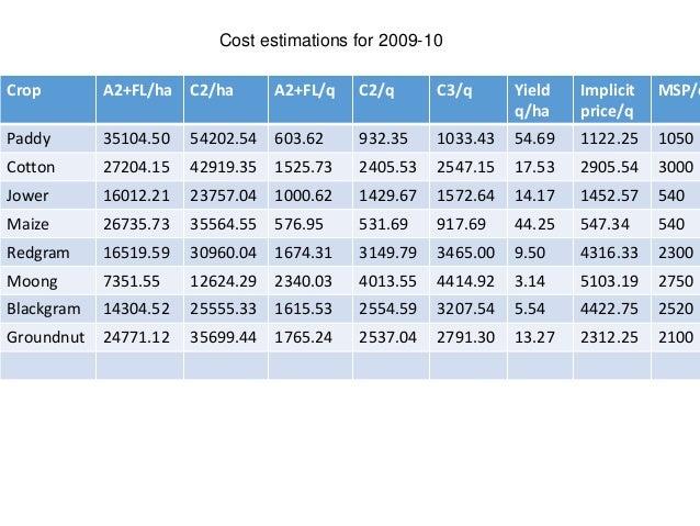 Crop A2+FL/ha C2/ha A2+FL/q C2/q C3/q Yield q/ha Implicit price/q MSP/q Paddy 35104.50 54202.54 603.62 932.35 1033.43 54.6...