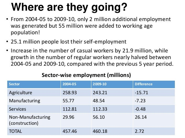 Where are they going? • From 2004-05 to 2009-10, only 2 million additional employment was generated but 55 million were ad...