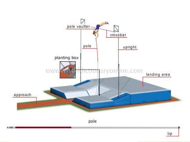 Dimensions Of Pit And Rules And Regulations Of Pole Vault
