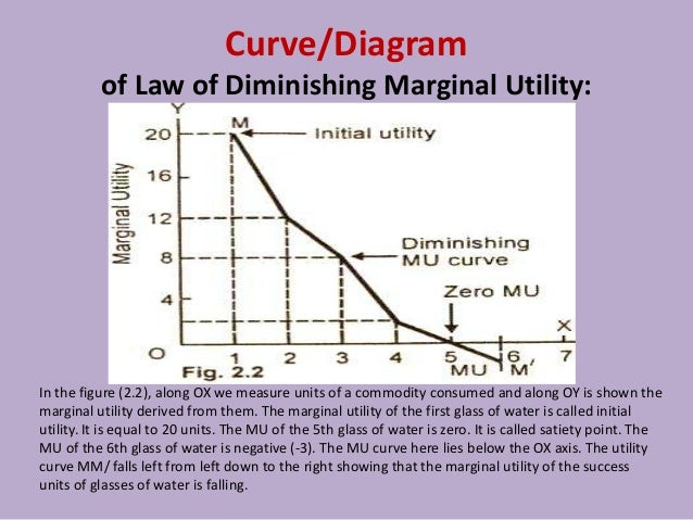 Law Of Diminishing Marginal Utility Pdf