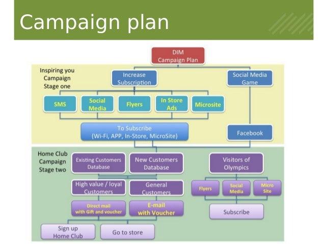 John Lewis Direct Marketing proposal