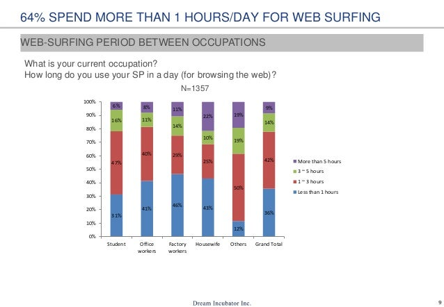 9 64% SPEND MORE THAN 1 HOURS/DAY FOR WEB SURFING What is your current occupation? How long do you use your SP in a day (f...