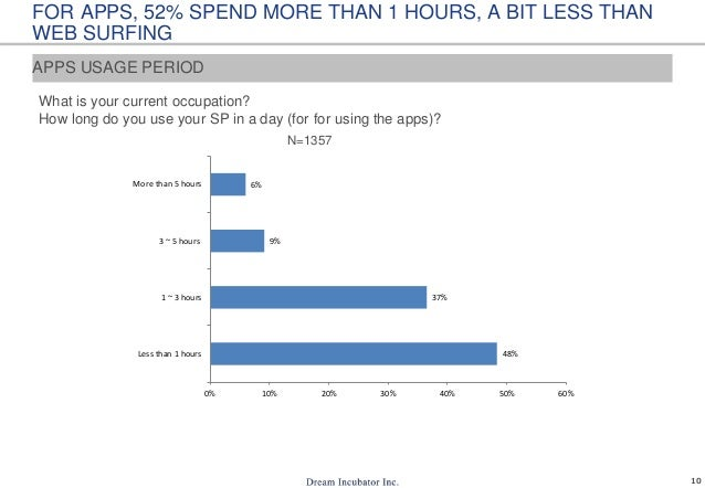 10 FOR APPS, 52% SPEND MORE THAN 1 HOURS, A BIT LESS THAN WEB SURFING What is your current occupation? How long do you use...