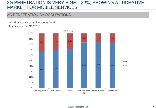 11 3G PENETRATION IS VERY HIGH – 82%, SHOWING A LUCRATIVE MARKET FOR MOBILE SERVICES What is your current occupation? Are ...