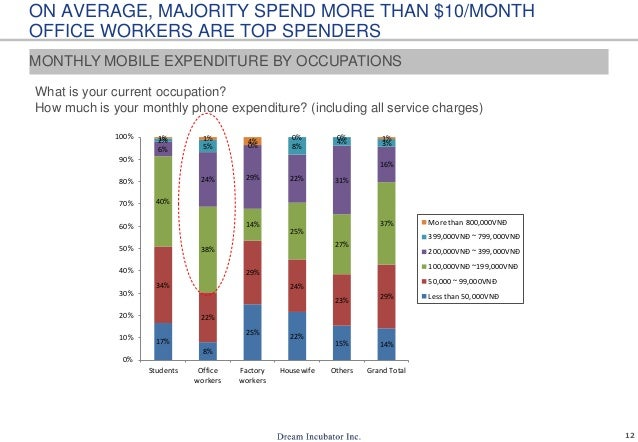 12 ON AVERAGE, MAJORITY SPEND MORE THAN $10/MONTH OFFICE WORKERS ARE TOP SPENDERS What is your current occupation? How muc...