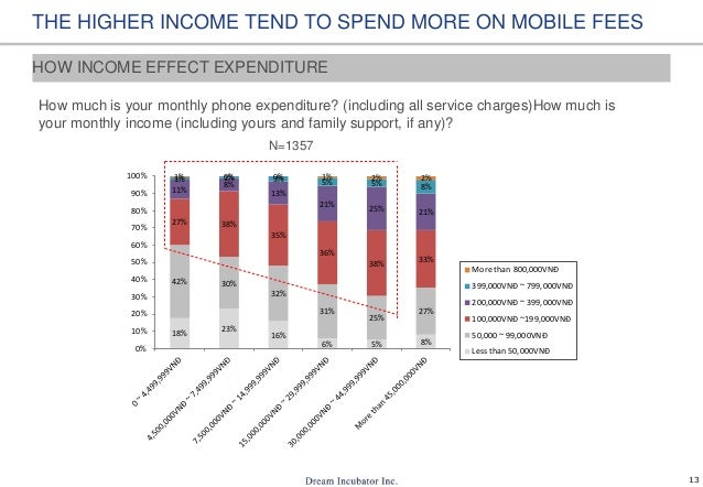 13 THE HIGHER INCOME TEND TO SPEND MORE ON MOBILE FEES How much is your monthly phone expenditure? (including all service ...