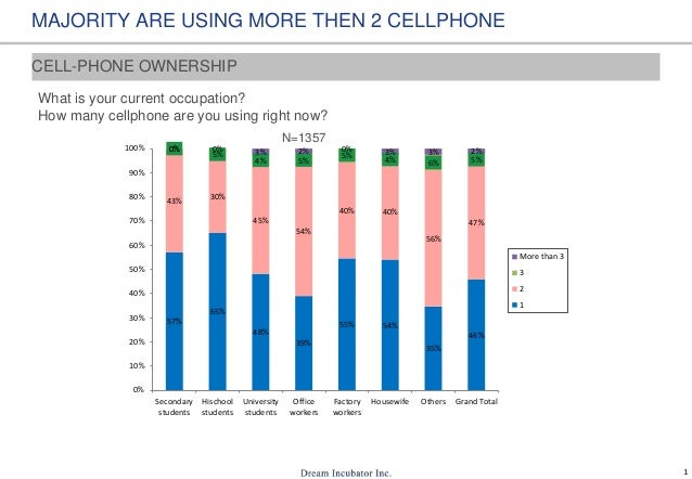 1 MAJORITY ARE USING MORE THEN 2 CELLPHONE What is your current occupation? How many cellphone are you using right now? 57...